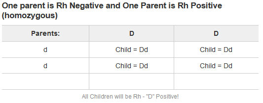 One parent Rh Negative and One Parent Rh Positive